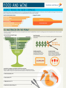 Food and Wine - infographic
