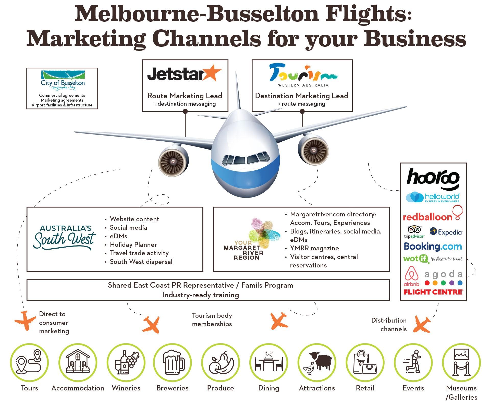 Jetstar Route Marketing Update